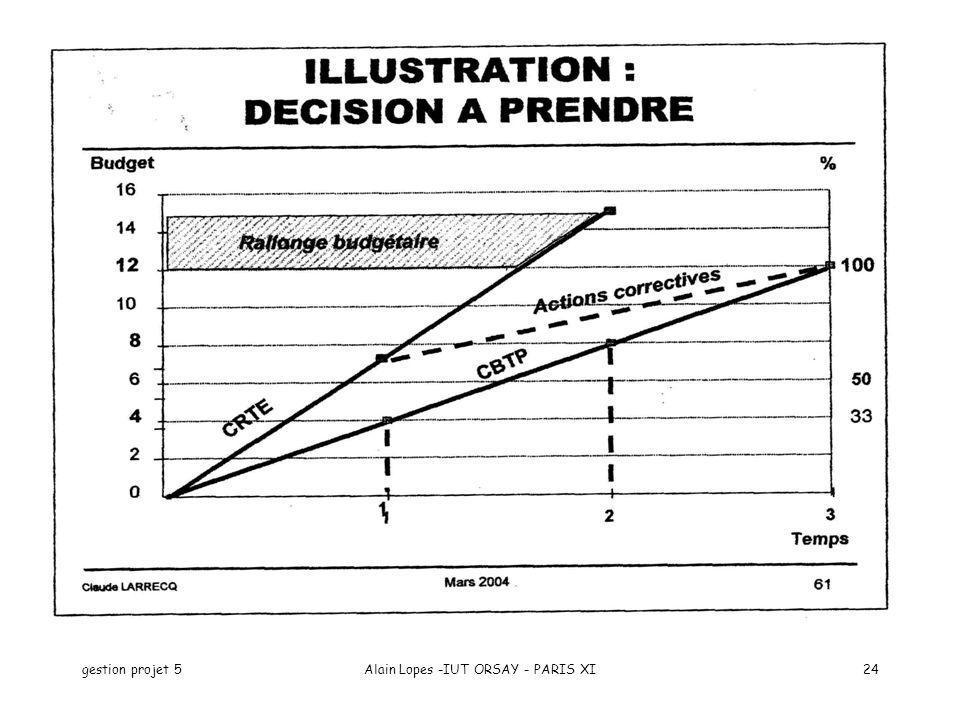 gestion projet 5Alain Lopes -IUT ORSAY - PARIS XI24