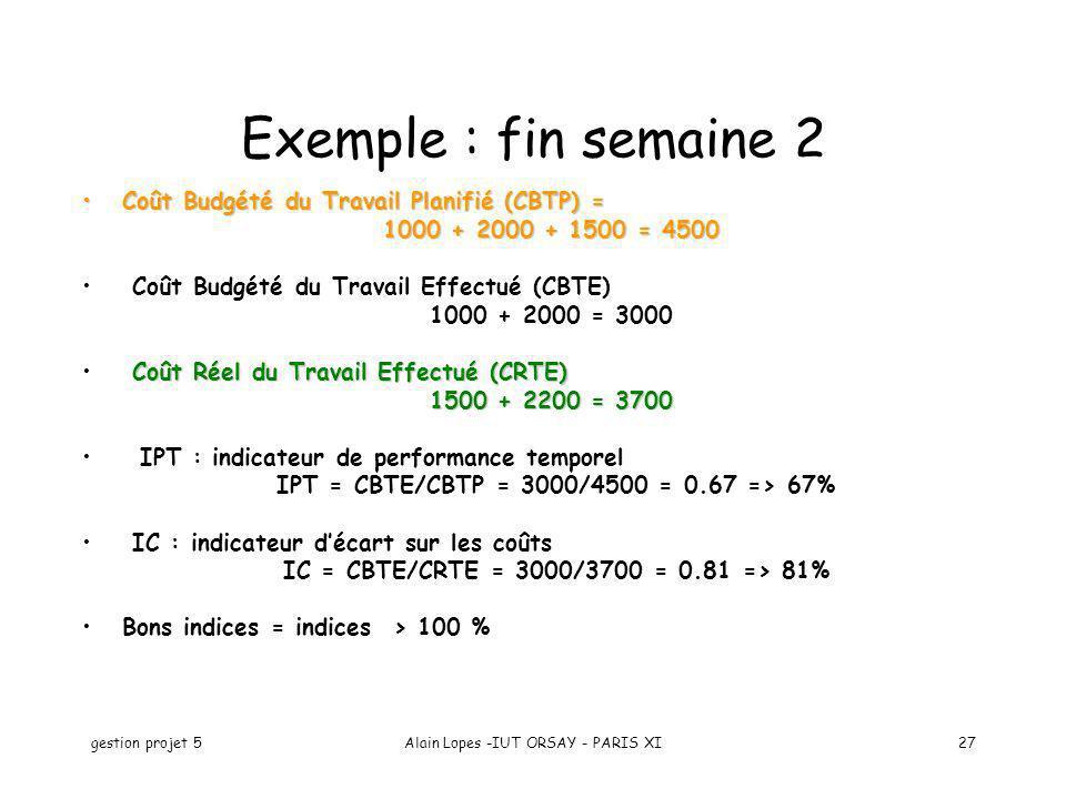 gestion projet 5Alain Lopes -IUT ORSAY - PARIS XI27 Exemple : fin semaine 2 Coût Budgété du Travail Planifié (CBTP) =Coût Budgété du Travail Planifié