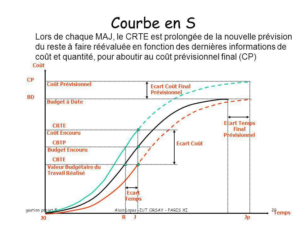 gestion projet 5Alain Lopes -IUT ORSAY - PARIS XI29 Ecart Coût Ecart Coût Final Prévisionnel Ecart Temps Ecart Temps Final Prévisionnel Temps CP BD CB
