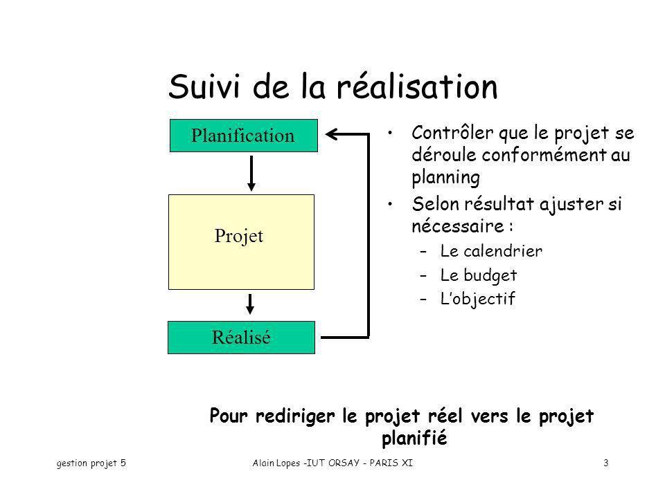 gestion projet 5Alain Lopes -IUT ORSAY - PARIS XI3 Planification Projet Réalisé Suivi de la réalisation Contrôler que le projet se déroule conformémen