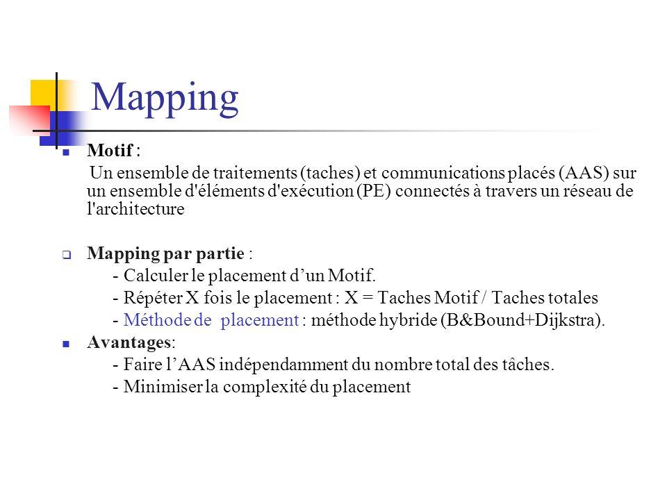 Mapping Motif : Un ensemble de traitements (taches) et communications placés (AAS) sur un ensemble d'éléments d'exécution (PE) connectés à travers un