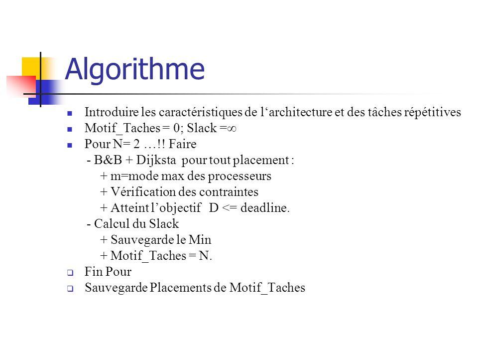 Algorithme Introduire les caractéristiques de larchitecture et des tâches répétitives Motif_Taches = 0; Slack = Pour N= 2 …!! Faire - B&B + Dijksta po