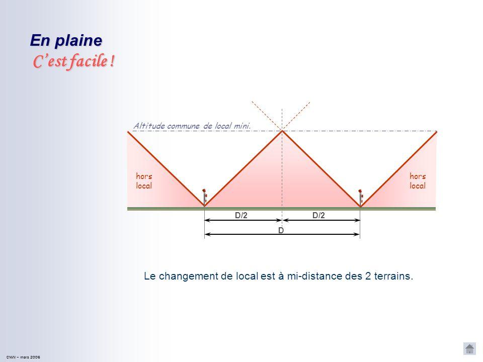 CHANGEMENT DE LOCAL Objectif : déterminer à quel endroit et à quelle altitude on peut quitter le local dun terrain et passer en local du suivant.