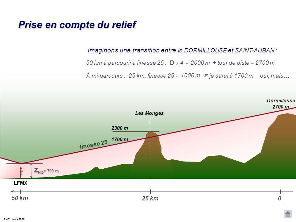 CNVV CNVV – mars 2006 Exemple 2 Une transition entre GAP et SAINT CRÉPIN : tour de piste à GAP : 900m tour de piste à SAINT CRÉPIN : 1200m distance à