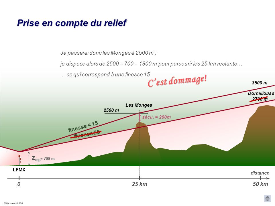 CNVV CNVV – mars 2006 Prise en compte du relief LFMX distance 50 km 0 25 km Dormillouse 2700 m Les Monges 2300 m 1700 m sécu. = 200m 3500 m Si je macc