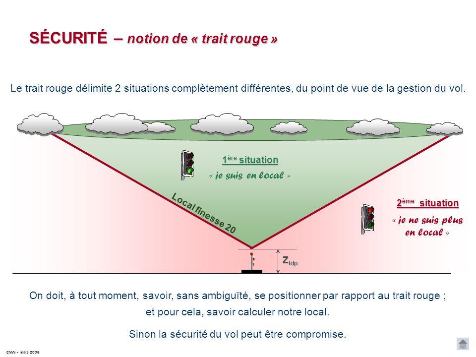 CNVV CNVV – mars 2006 Prise en compte du relief LFMX distance 50 km 0 25 km Dormillouse 2700 m Les Monges 2300 m 1700 m sécu.