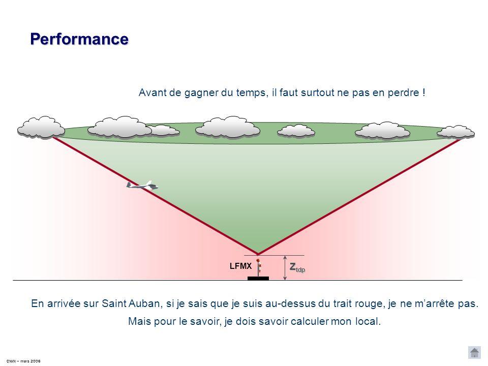 CNVV CNVV – mars 2006 Exemple En supposant que Vinon et Saint Auban soient à la même altitude ; hors local hors local D = 40 km 20 km = 40 km : D St Auban / Vinon le point de changement de local est à 20 km de chaque terrain.