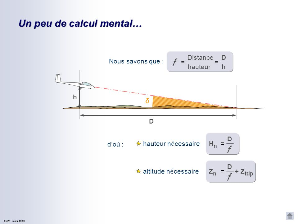 CNVV CNVV – mars 2006 D h δ Un peu de calcul mental… Nous savons que : doù : hauteur n é cessaire altitude n é cessaire Distance hauteur = D h = f D f =HnHn D f =ZnZn + Z tdp