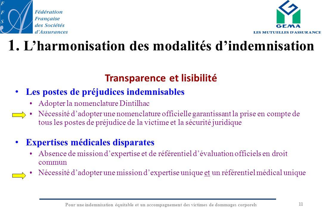 11 Transparence et lisibilité Les postes de préjudices indemnisables Adopter la nomenclature Dintilhac Nécessité dadopter une nomenclature officielle