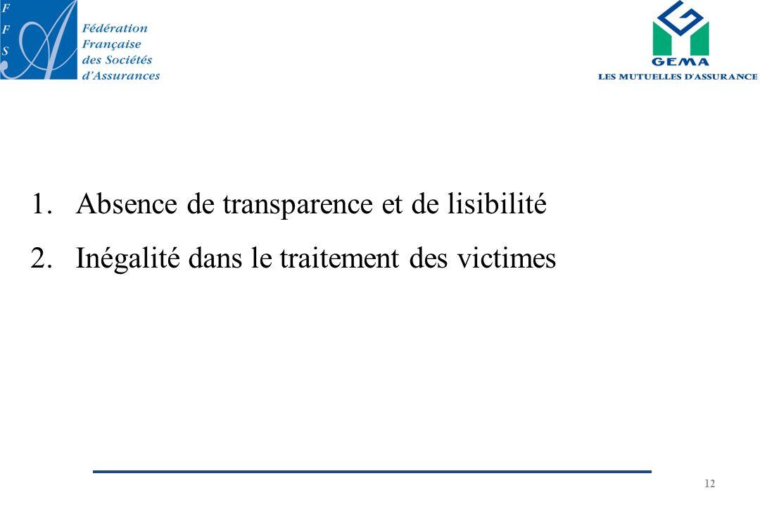12 1.Absence de transparence et de lisibilité 2.Inégalité dans le traitement des victimes