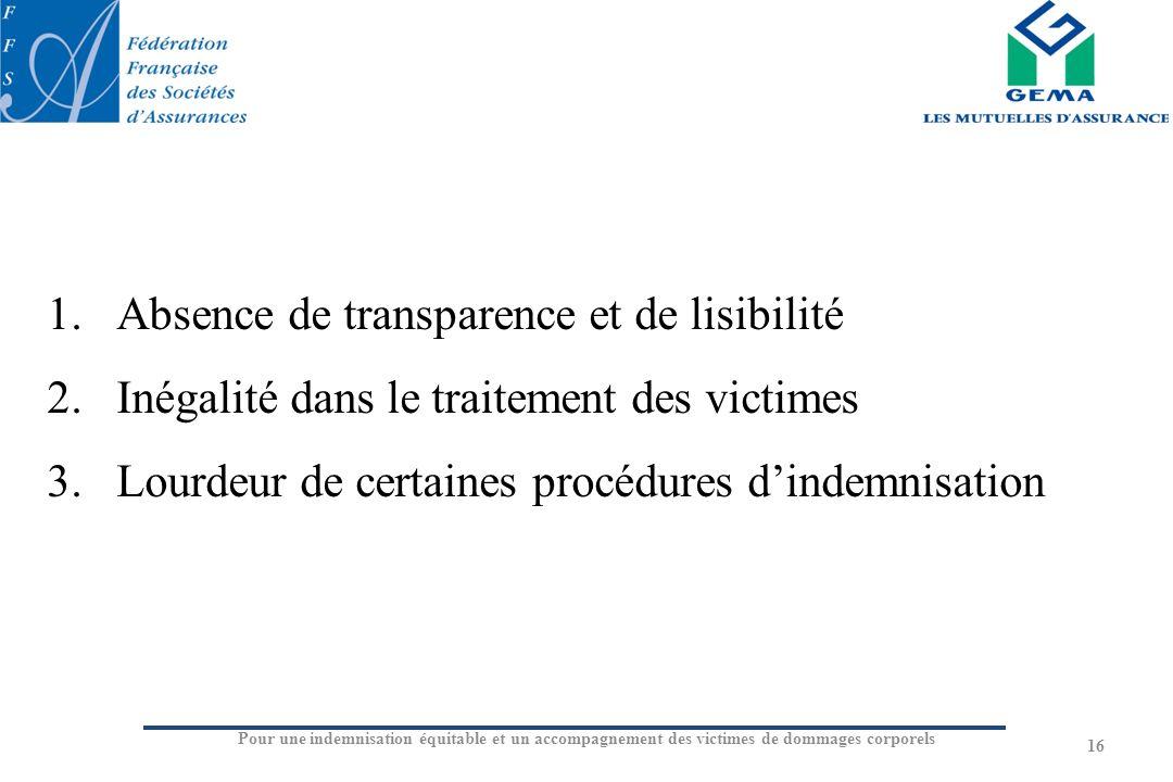 Pour une indemnisation équitable et un accompagnement des victimes de dommages corporels 16 1.Absence de transparence et de lisibilité 2.Inégalité dan