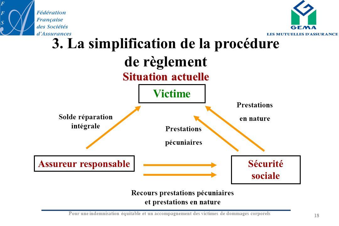 Pour une indemnisation équitable et un accompagnement des victimes de dommages corporels 3. La simplification de la procédure de règlement 18 Situatio