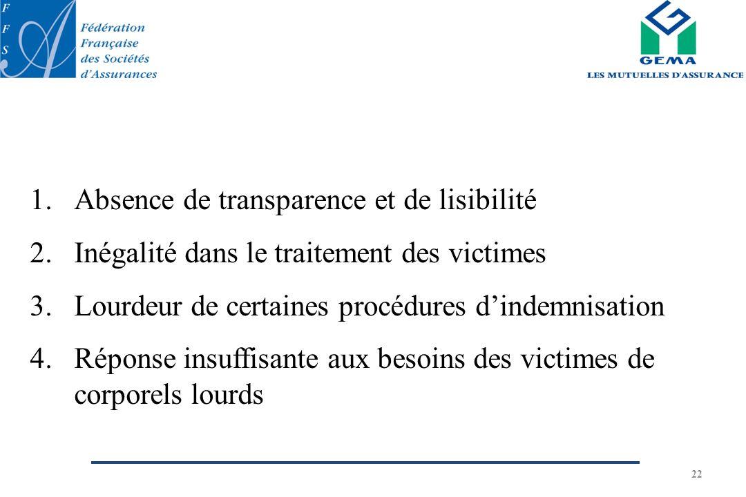 22 1.Absence de transparence et de lisibilité 2.Inégalité dans le traitement des victimes 3.Lourdeur de certaines procédures dindemnisation 4.Réponse