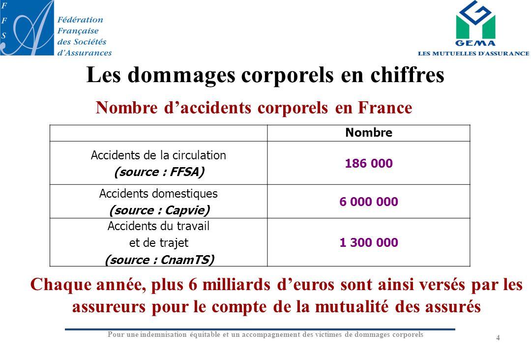 Les dommages corporels en chiffres Nombre Accidents de la circulation (source : FFSA) 186 000 Accidents domestiques (source : Capvie) 6 000 000 Accide