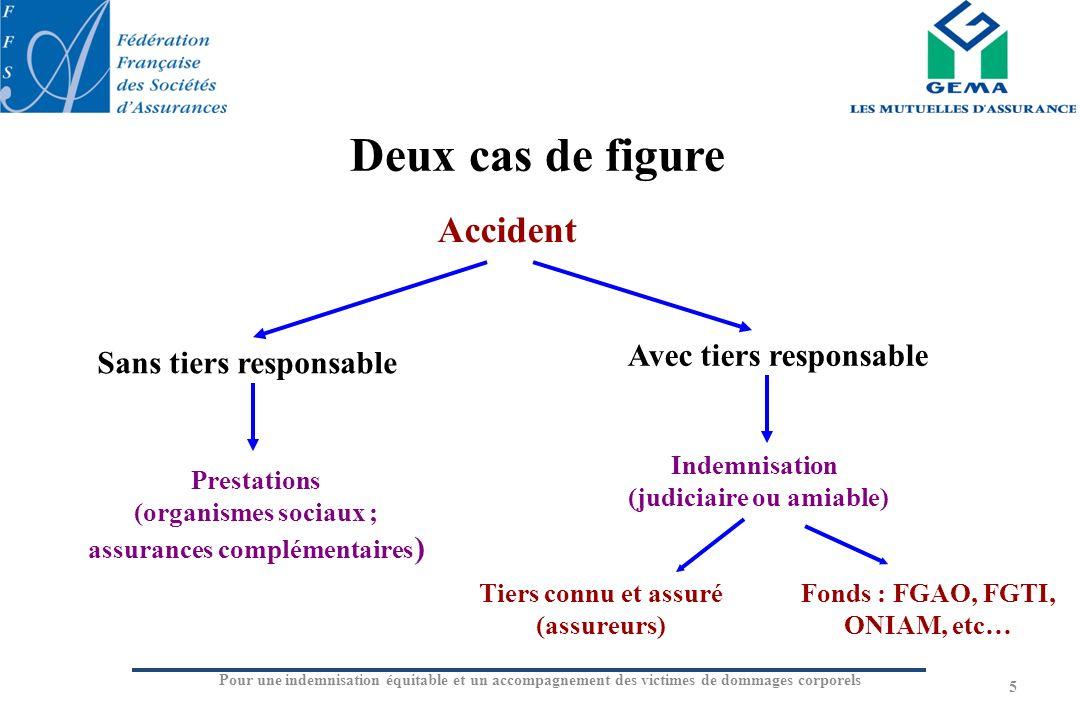 Deux cas de figure 5 Accident Sans tiers responsable Avec tiers responsable Prestations (organismes sociaux ; assurances complémentaires ) Indemnisati