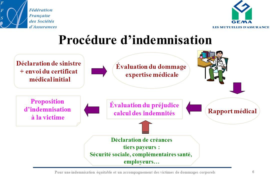 Procédure dindemnisation 6 Évaluation du dommage expertise médicale Rapport médical Évaluation du préjudice calcul des indemnités Déclaration de sinis