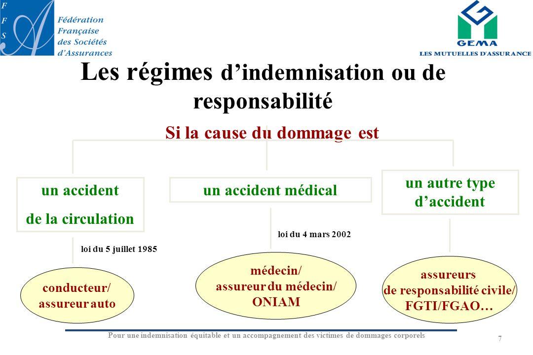 7 Si la cause du dommage est un accident de la circulation un accident médical un autre type daccident médecin/ assureur du médecin/ ONIAM assureurs d