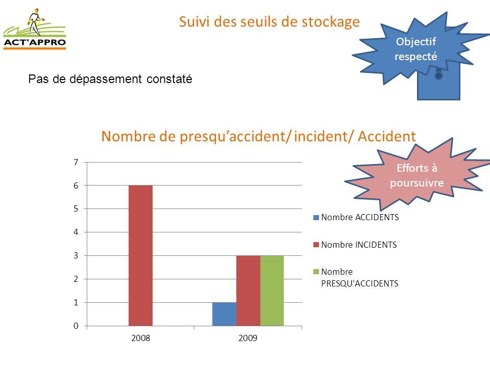 Suivi des seuils de stockage Objectif respecté Pas de dépassement constaté Nombre de presquaccident/ incident/ Accident Efforts à poursuivre