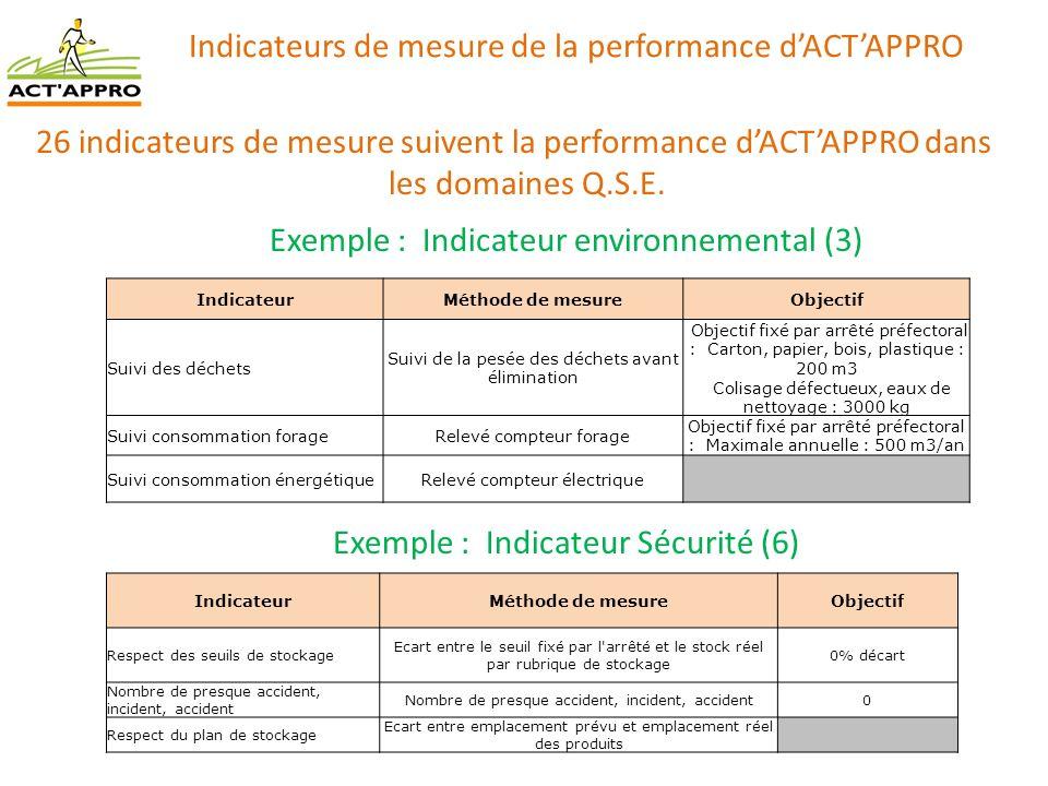 Indicateurs de mesure de la performance dACTAPPRO 26 indicateurs de mesure suivent la performance dACTAPPRO dans les domaines Q.S.E. Exemple : Indicat