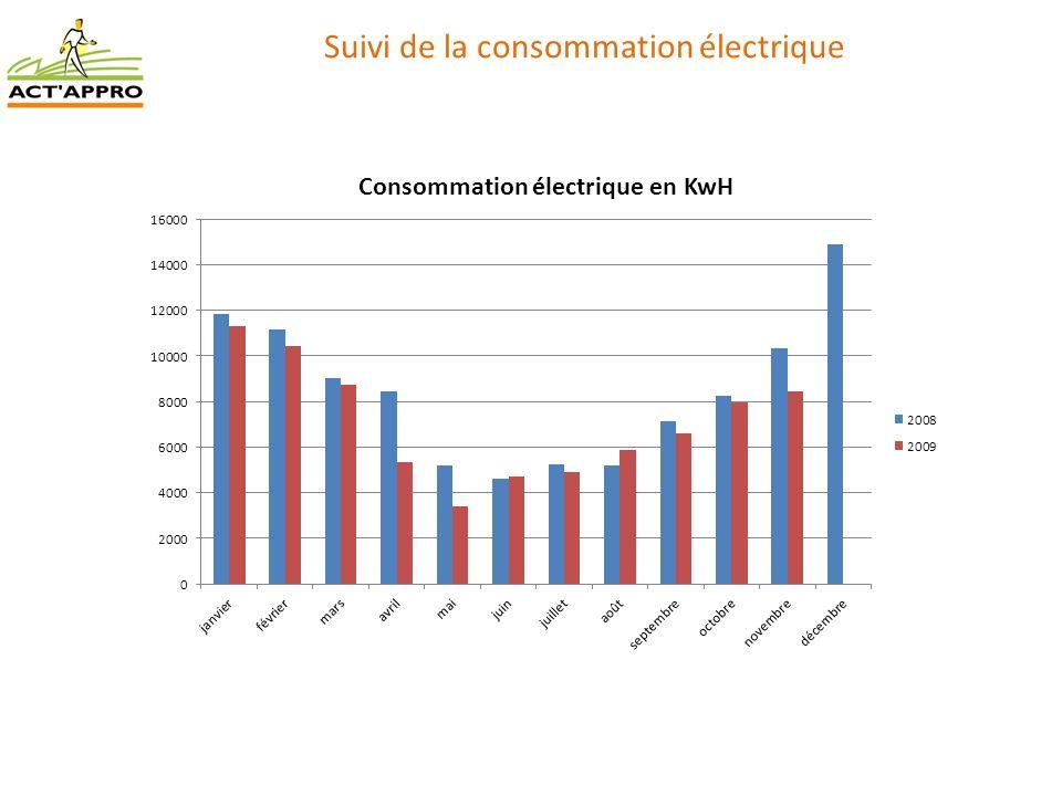 Suivi de la consommation électrique