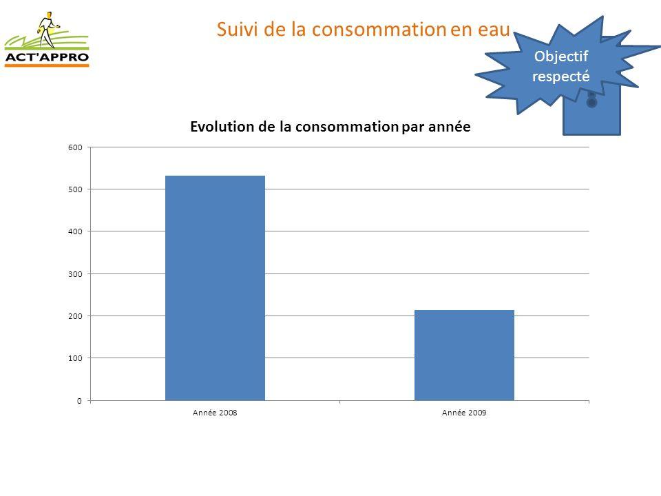 Suivi de la consommation en eau Objectif respecté