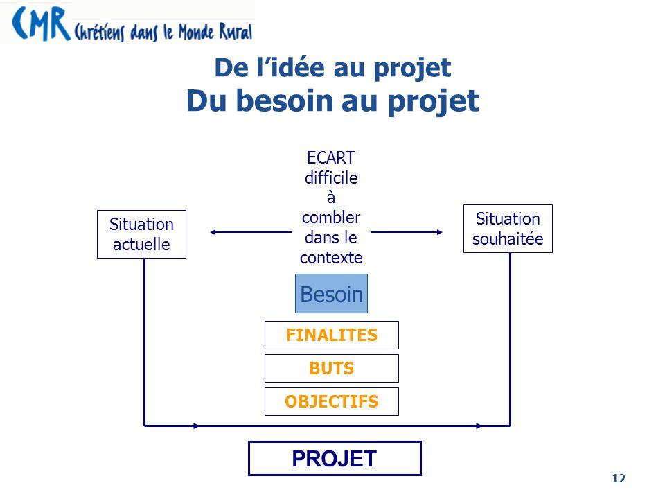 12 PROJET De lidée au projet Du besoin au projet Situation actuelle Situation souhaitée Besoin ECART difficile à combler dans le contexte FINALITES BU