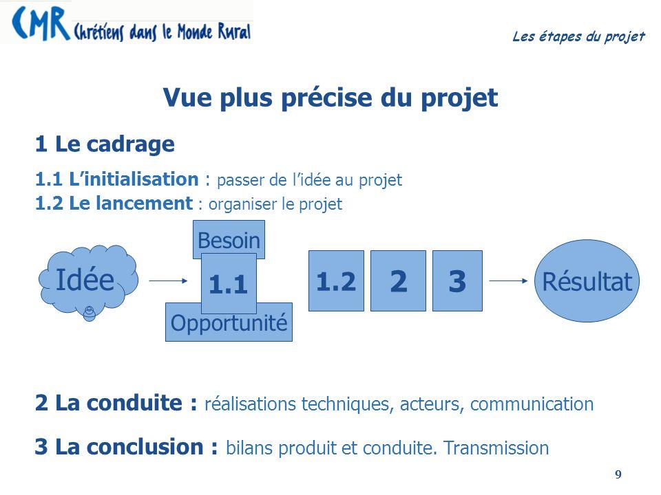 9 Vue plus précise du projet Résultat 3 1.2 Idée Besoin Opportunité 1.1 2 1.1 Linitialisation : passer de lidée au projet 1.2 Le lancement : organiser