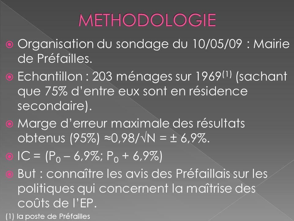 Organisation du sondage du 10/05/09 : Mairie de Préfailles. Echantillon : 203 ménages sur 1969 (1) (sachant que 75% dentre eux sont en résidence secon