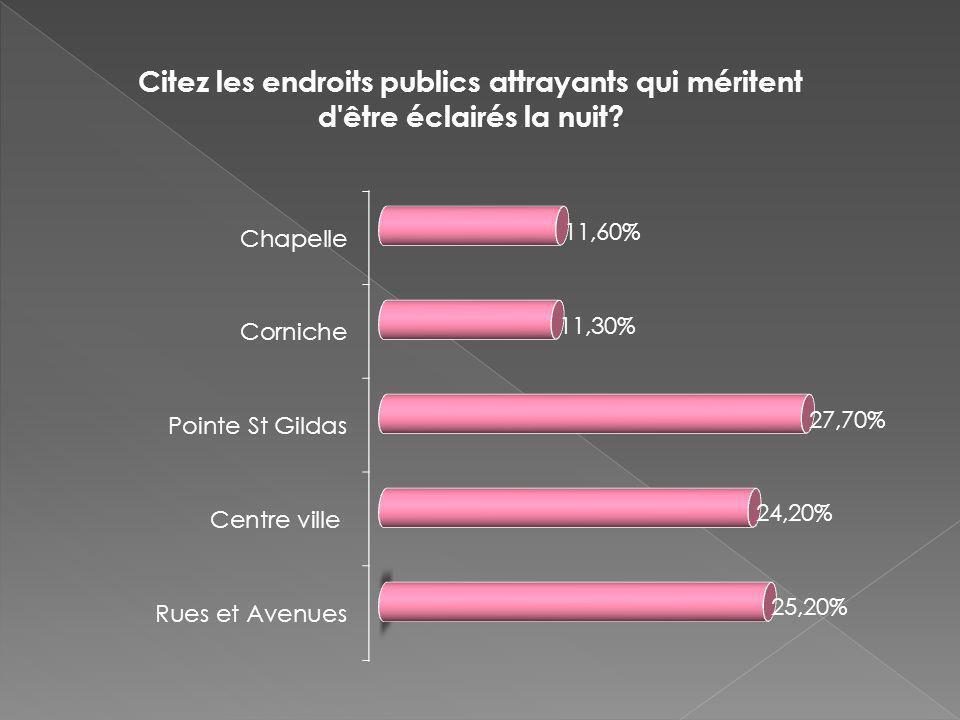 Constat fait après le grenelle de lenvironnement : Les communes françaises consacrent 40 à 45% de la consommation totale délectricité à léclairage public, soit 5,3 TWH/an (ADEME, GDF).