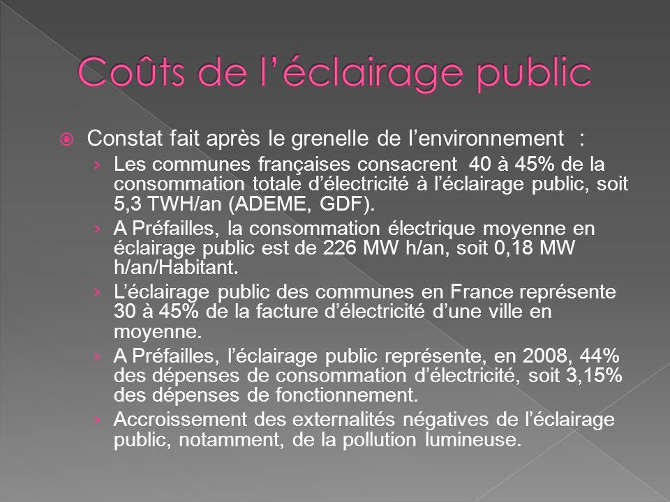 Constat fait après le grenelle de lenvironnement : Les communes françaises consacrent 40 à 45% de la consommation totale délectricité à léclairage pub