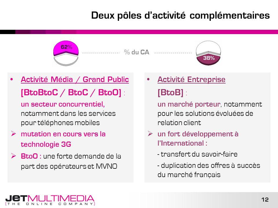 12 Deux pôles dactivité complémentaires Activité Média / Grand Public [BtoBtoC / BtoC / BtoO] : un secteur concurrentiel, notamment dans les services