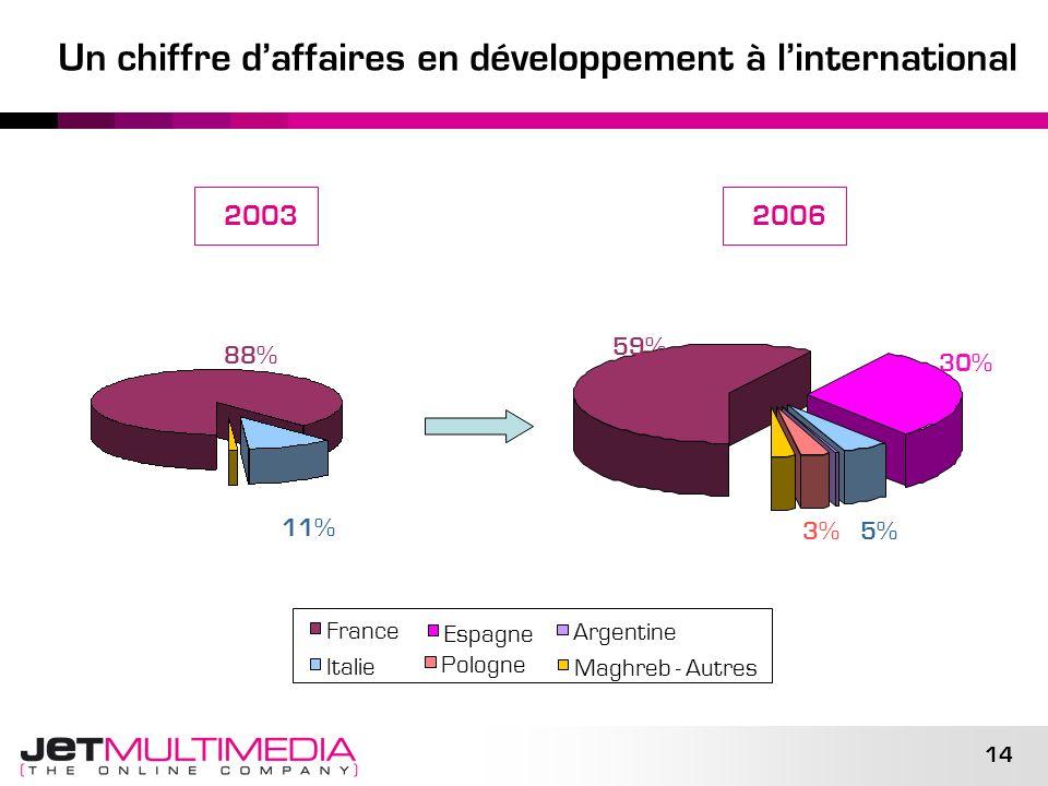 14 Un chiffre daffaires en développement à linternational 2003 France Espagne Italie Argentine Pologne Maghreb - Autres 59% 88% 2006 30% 11% 5%3%