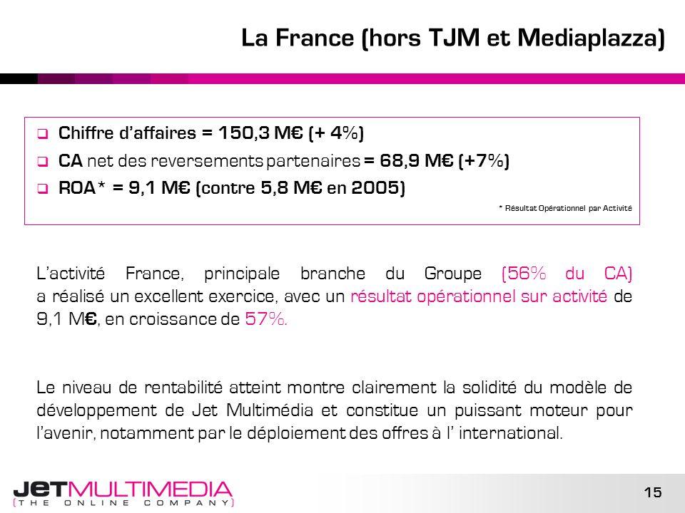 15 La France (hors TJM et Mediaplazza) Chiffre daffaires = 150,3 M (+ 4%) CA net des reversements partenaires = 68,9 M (+7%) ROA* = 9,1 M (contre 5,8