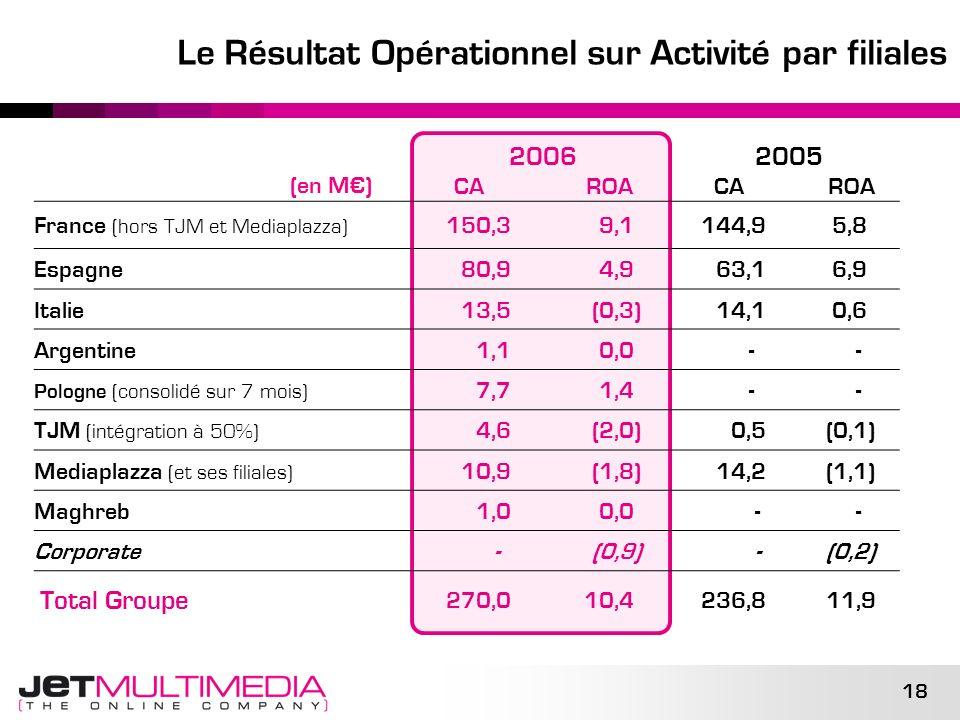18 Le Résultat Opérationnel sur Activité par filiales (en M) 2006 CA ROA 2005 CA ROA France (hors TJM et Mediaplazza) 150,39,1 144,9 5,8 Espagne 80,9