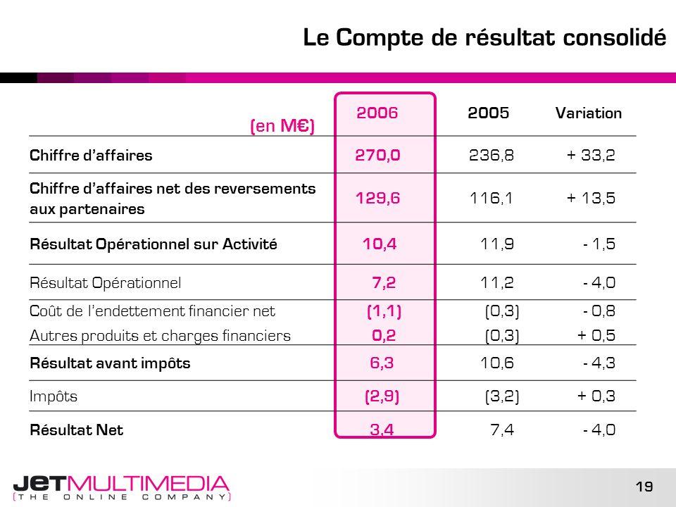 19 Le Compte de résultat consolidé (en M) 2006 2005Variation Chiffre daffaires270,0 236,8+ 33,2 Chiffre daffaires net des reversements aux partenaires