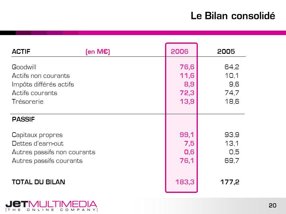 20 Le Bilan consolidé ACTIF (en M) 2006 2005 Goodwill 76,6 64,2 Actifs non courants 11,6 10,1 Impôts différés actifs 8,9 9,6 Actifs courants 72,3 74,7