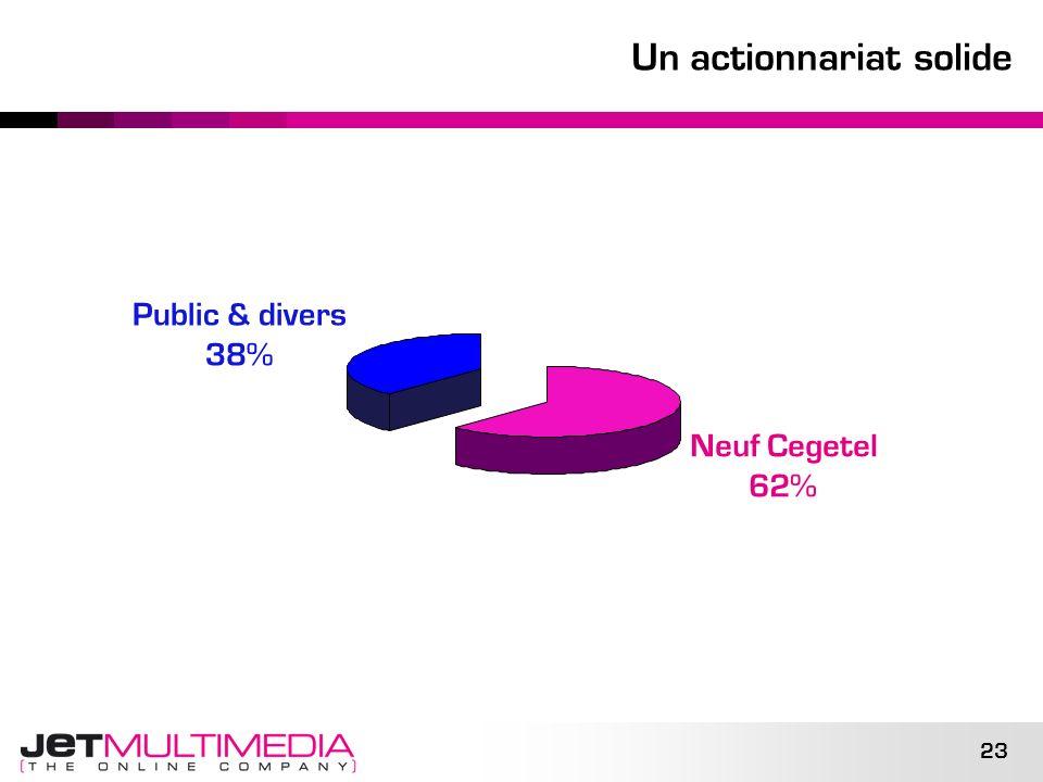 23 Un actionnariat solide Neuf Cegetel 62% Public & divers 38%