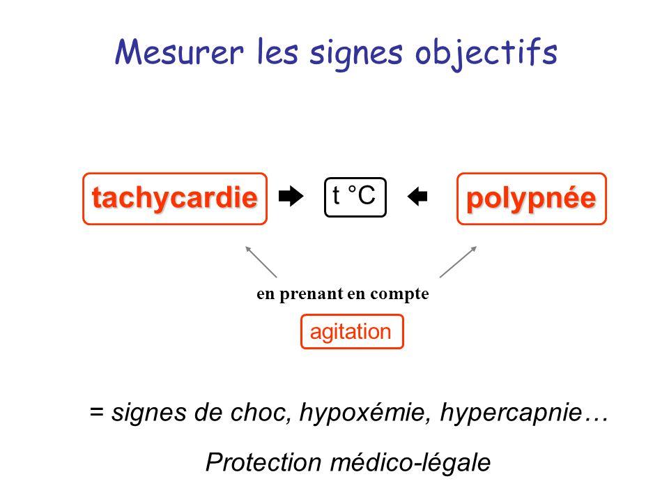 Mesurer les signes objectifs = signes de choc, hypoxémie, hypercapnie… Protection médico-légale tachycardie polypnée agitation en prenant en compte t