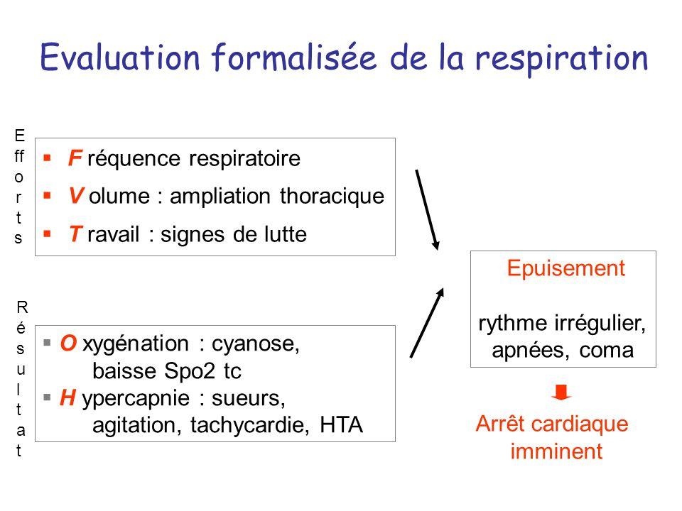 Evaluation formalisée de la respiration F réquence respiratoire V olume : ampliation thoracique T ravail : signes de lutte O xygénation : cyanose, bai