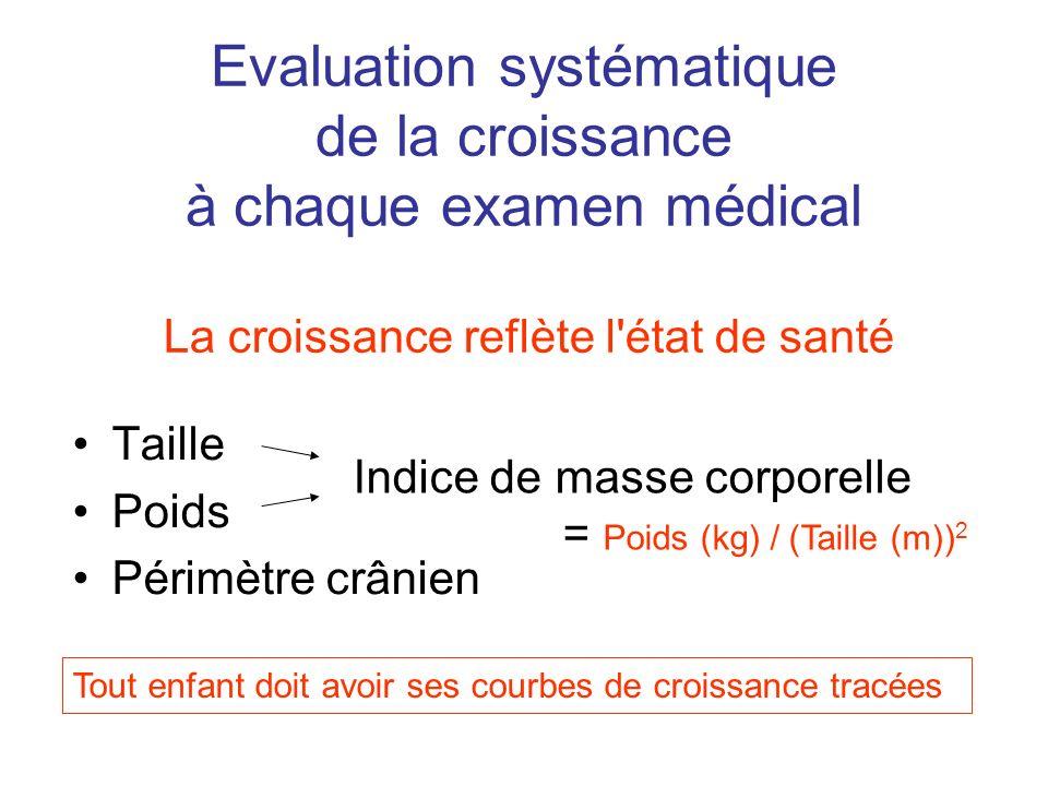 Evaluation systématique de la croissance à chaque examen médical Taille Poids Périmètre crânien Indice de masse corporelle = Poids (kg) / (Taille (m))