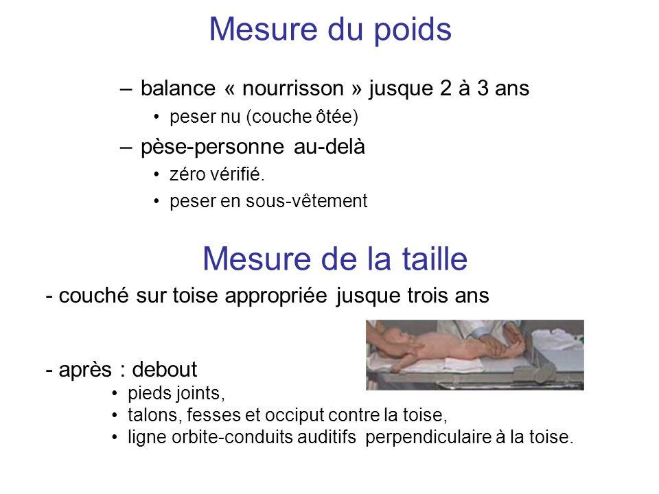 Mesure du poids –balance « nourrisson » jusque 2 à 3 ans peser nu (couche ôtée) –pèse-personne au-delà zéro vérifié. peser en sous-vêtement Mesure de