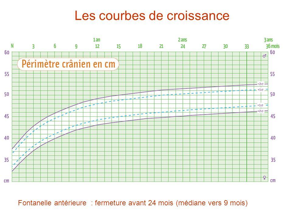 Les courbes de croissance Fontanelle antérieure : fermeture avant 24 mois (médiane vers 9 mois)