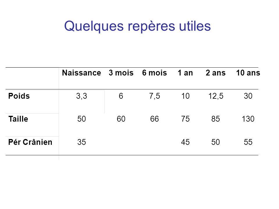 Quelques repères utiles Naissance3 mois6 mois1 an2 ans10 ans Poids3,367,51012,530 Taille5060667585130 Pér Crânien35 455055