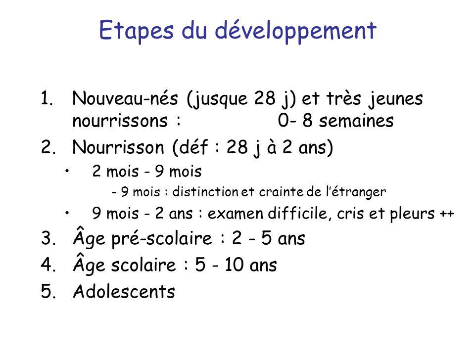 Etapes du développement 1.Nouveau-nés (jusque 28 j) et très jeunes nourrissons : 0- 8 semaines 2.Nourrisson (déf : 28 j à 2 ans) 2 mois - 9 mois - 9 m
