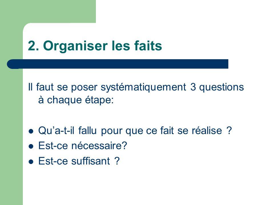 2. Organiser les faits Il faut se poser systématiquement 3 questions à chaque étape: Qua-t-il fallu pour que ce fait se réalise ? Est-ce nécessaire? E