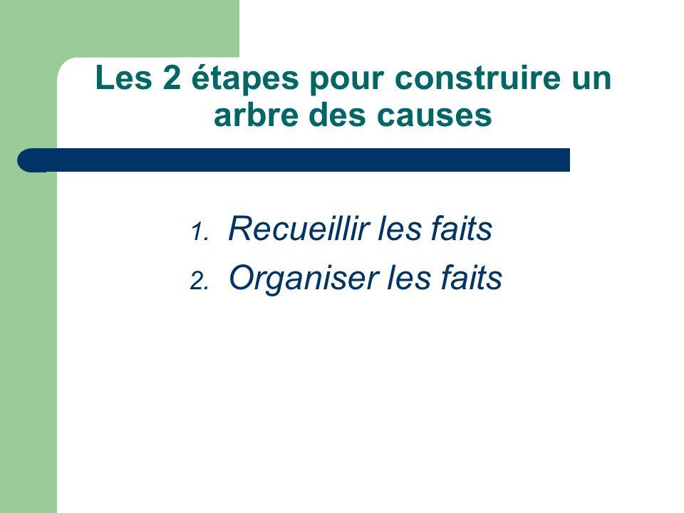 Les 2 étapes pour construire un arbre des causes 1. Recueillir les faits 2. Organiser les faits