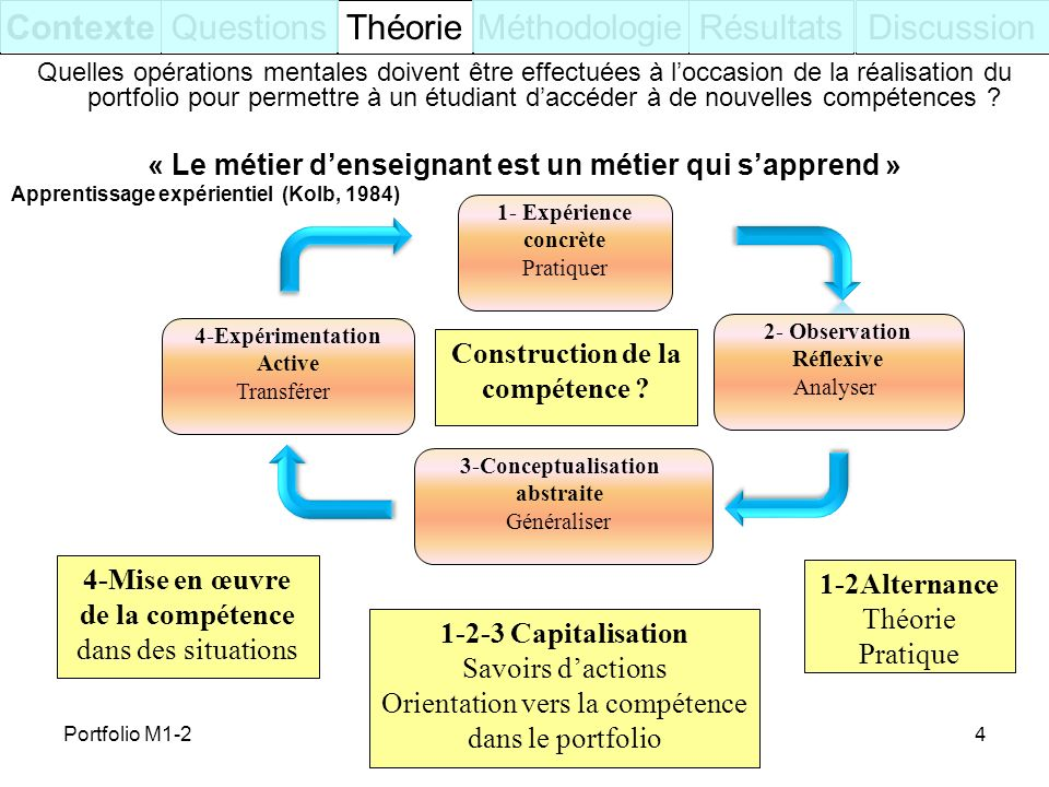 4 ContexteQuestionsThéorieRésultatsDiscussionMéthodologie Quelles opérations mentales doivent être effectuées à loccasion de la réalisation du portfol