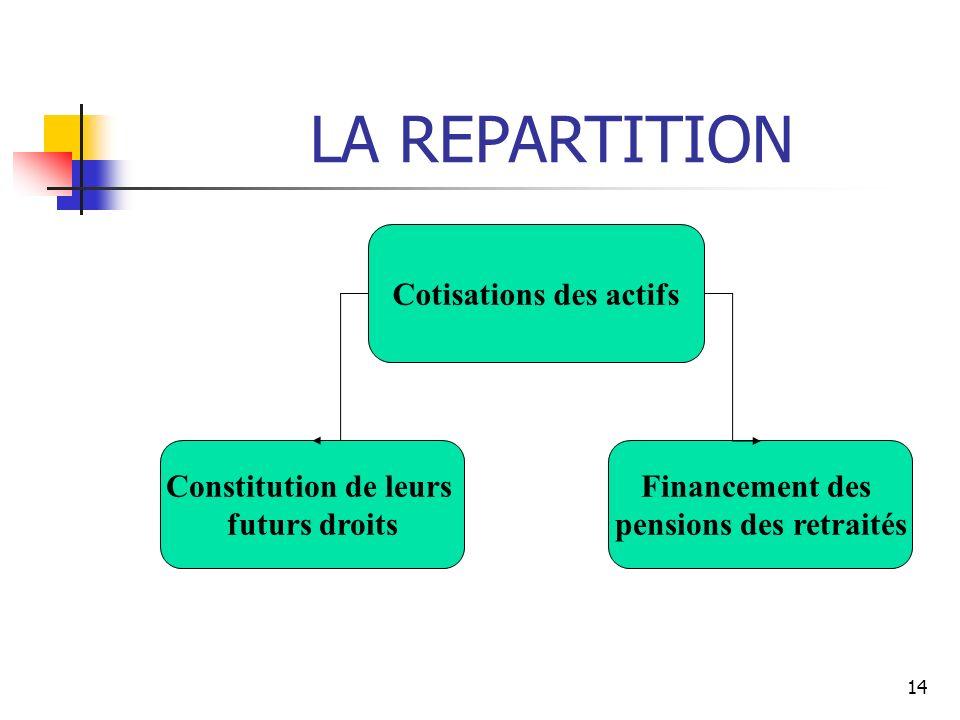 14 LA REPARTITION Cotisations des actifs Constitution de leurs futurs droits Financement des pensions des retraités