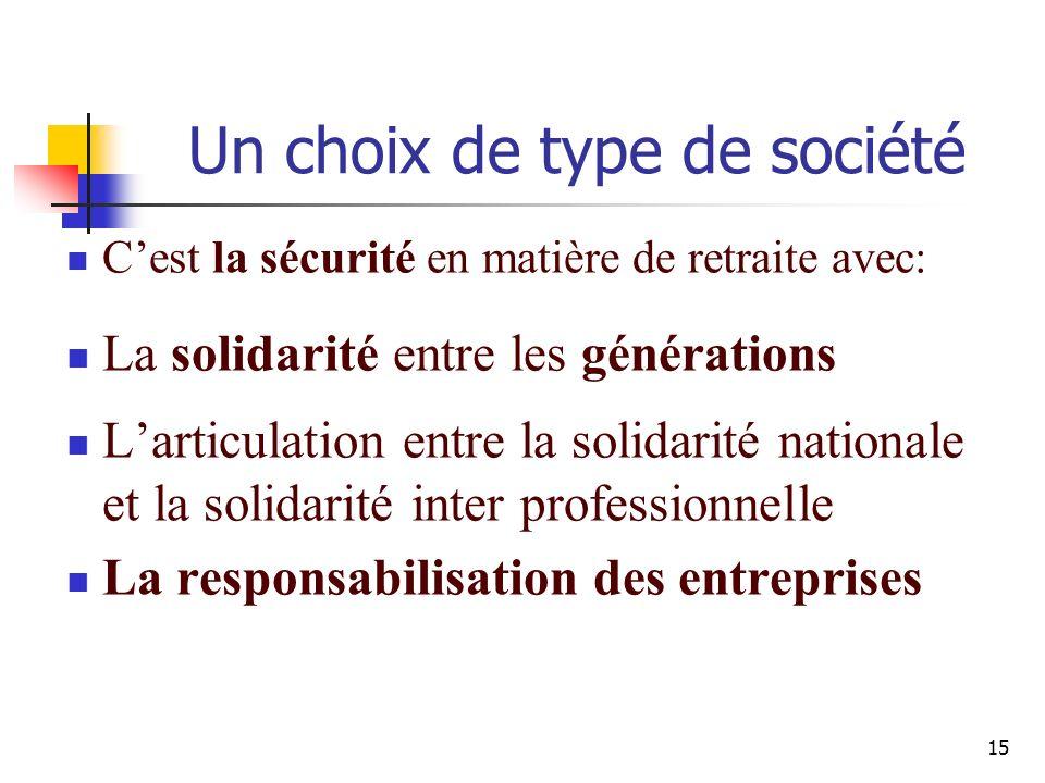 15 Cest la sécurité en matière de retraite avec: La solidarité entre les générations Larticulation entre la solidarité nationale et la solidarité inter professionnelle La responsabilisation des entreprises Un choix de type de société