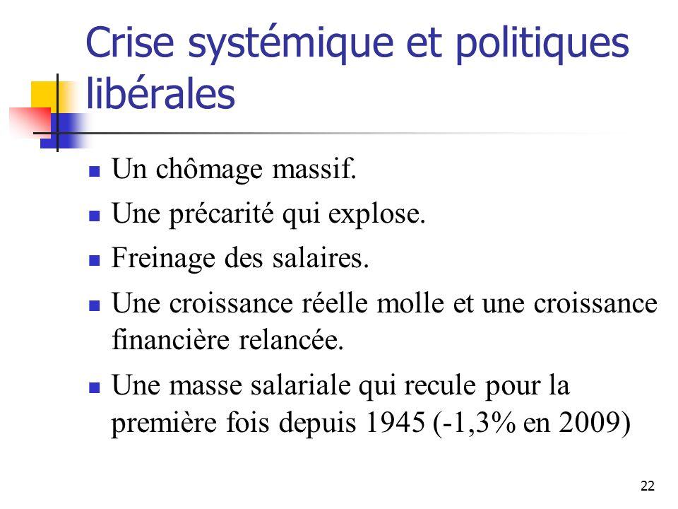 22 Crise systémique et politiques libérales Un chômage massif.